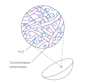 Технология Aquaform®